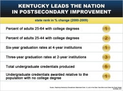NCHEMS Kentucky Results